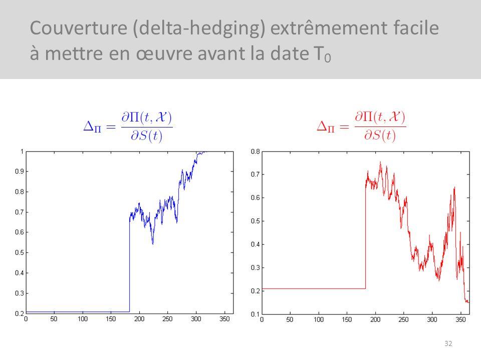 32 Couverture (delta-hedging) extrêmement facile à mettre en œuvre avant la date T 0