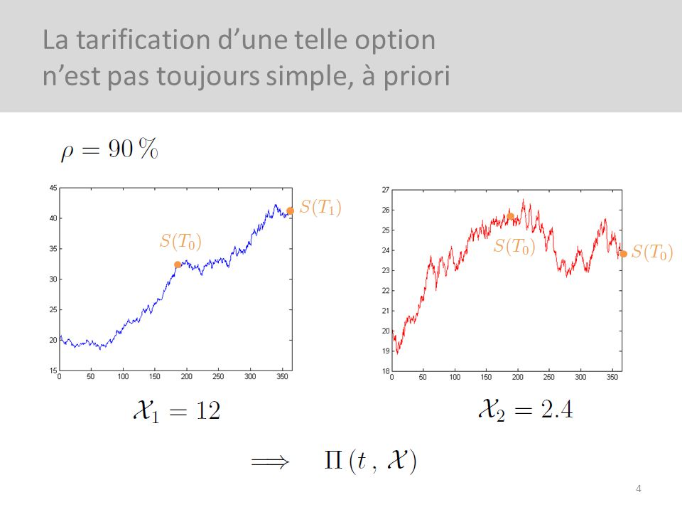 Rapidité et facilité dimplémentation Calcul explicite de la sensibilité Evaluation de linfluence des paramètres 5 Une solution analytique du prix est toujours préférable
