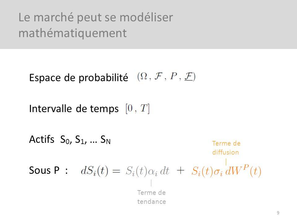 Espace de probabilité Intervalle de temps Actifs S 0, S 1, … S N Sous P : 9 Le marché peut se modéliser mathématiquement Terme de tendance Terme de di