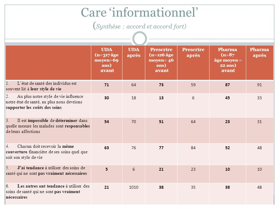 Care informationnel ( Synthèse : accord et accord fort) 10 UDA (n=317 âge moyen=69 ans) avant UDA après Prescrire (n=126 âge moyen= 46 ans) avant Pres
