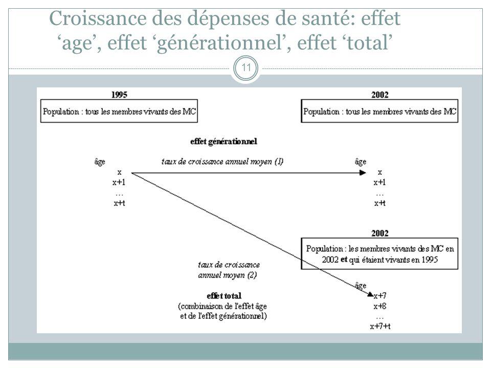 Croissance des dépenses de santé: effet age, effet générationnel, effet total 11
