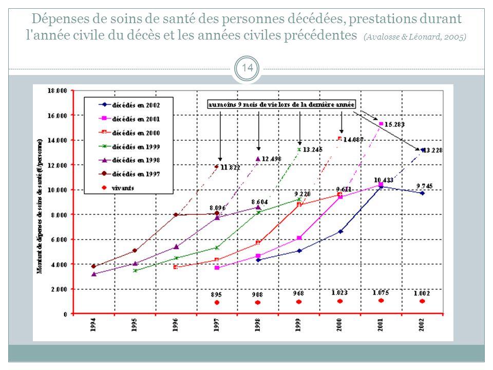 Dépenses de soins de santé des personnes décédées, prestations durant l année civile du décès et les années civiles précédentes (Avalosse & Léonard, 2005) 14