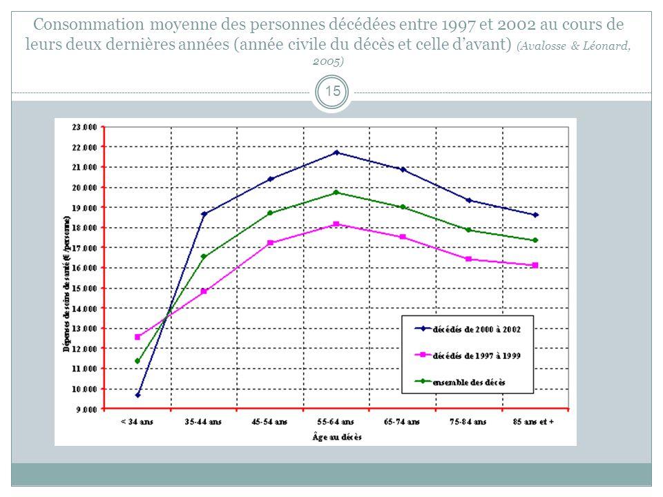 Consommation moyenne des personnes décédées entre 1997 et 2002 au cours de leurs deux dernières années (année civile du décès et celle davant) ( Avalosse & Léonard, 2005 ) 15