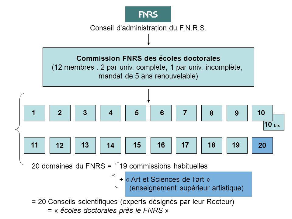 Commission FNRS des écoles doctorales (12 membres : 2 par univ. complète, 1 par univ. incomplète, mandat de 5 ans renouvelable) 14 9 1234567 8 10 11 1