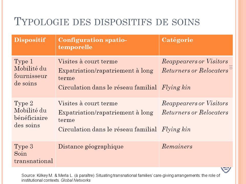T YPOLOGIE DES DISPOSITIFS DE SOINS DispositifConfiguration spatio- temporelle Catégorie Type 1 Mobilité du fournisseur de soins Visites à court terme