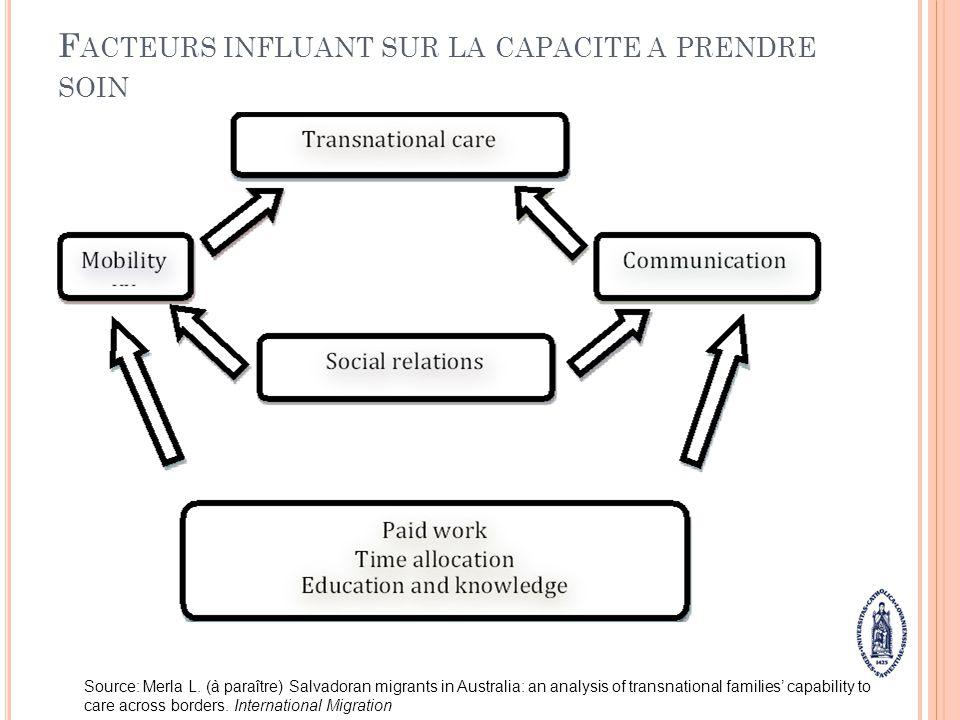 F ACTEURS INFLUANT SUR LA CAPACITE A PRENDRE SOIN Source: Merla L. (à paraître) Salvadoran migrants in Australia: an analysis of transnational familie