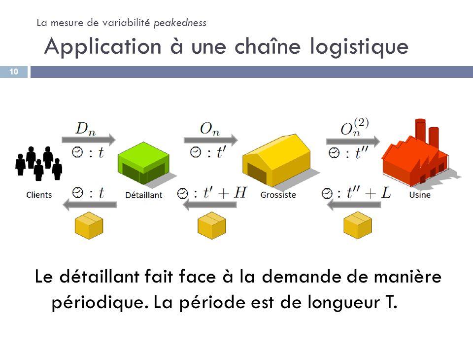 La mesure de variabilité peakedness Application à une chaîne logistique Le détaillant fait face à la demande de manière périodique. La période est de