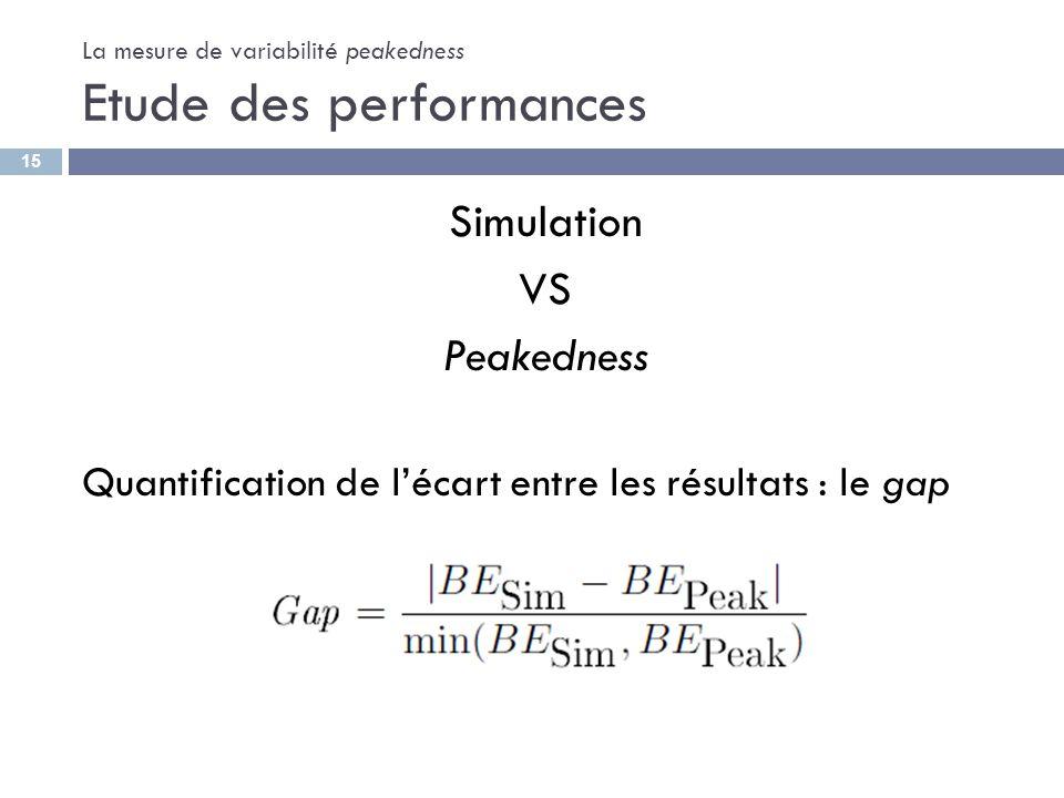 La mesure de variabilité peakedness Etude des performances Simulation VS Peakedness Quantification de lécart entre les résultats : le gap 15
