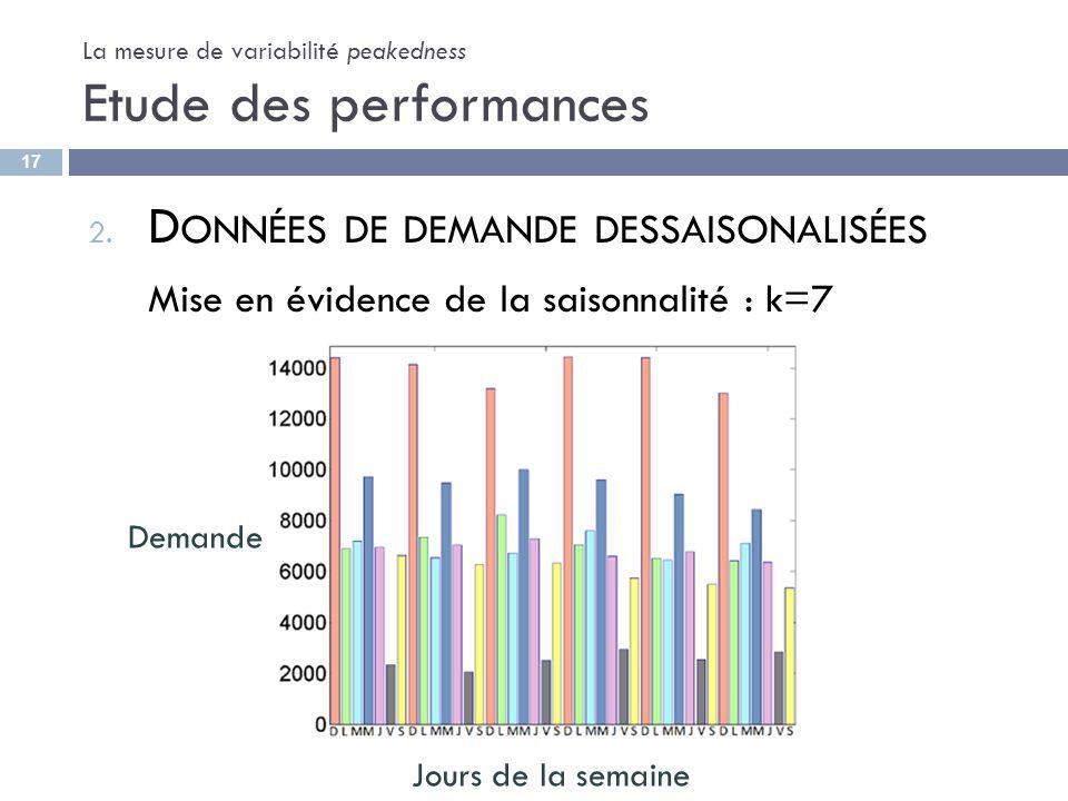 La mesure de variabilité peakedness Etude des performances 2. D ONNÉES DE DEMANDE DESSAISONALISÉES Mise en évidence de la saisonnalité : k=7 Demande J