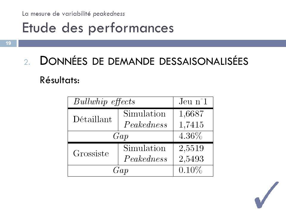 La mesure de variabilité peakedness Etude des performances 2. D ONNÉES DE DEMANDE DESSAISONALISÉES Résultats: 19
