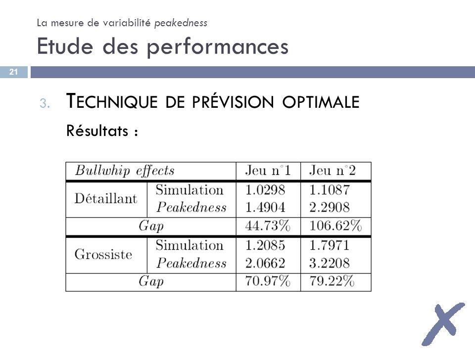La mesure de variabilité peakedness Etude des performances 3. T ECHNIQUE DE PRÉVISION OPTIMALE Résultats : 21