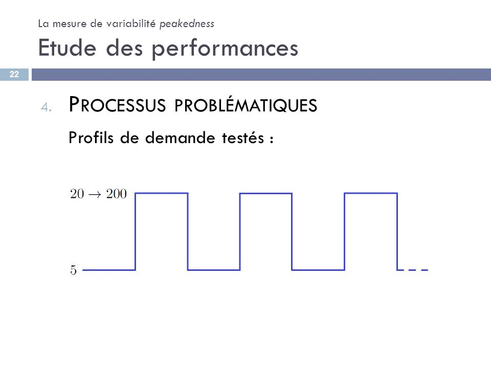 La mesure de variabilité peakedness Etude des performances 4. P ROCESSUS PROBLÉMATIQUES Profils de demande testés : 22