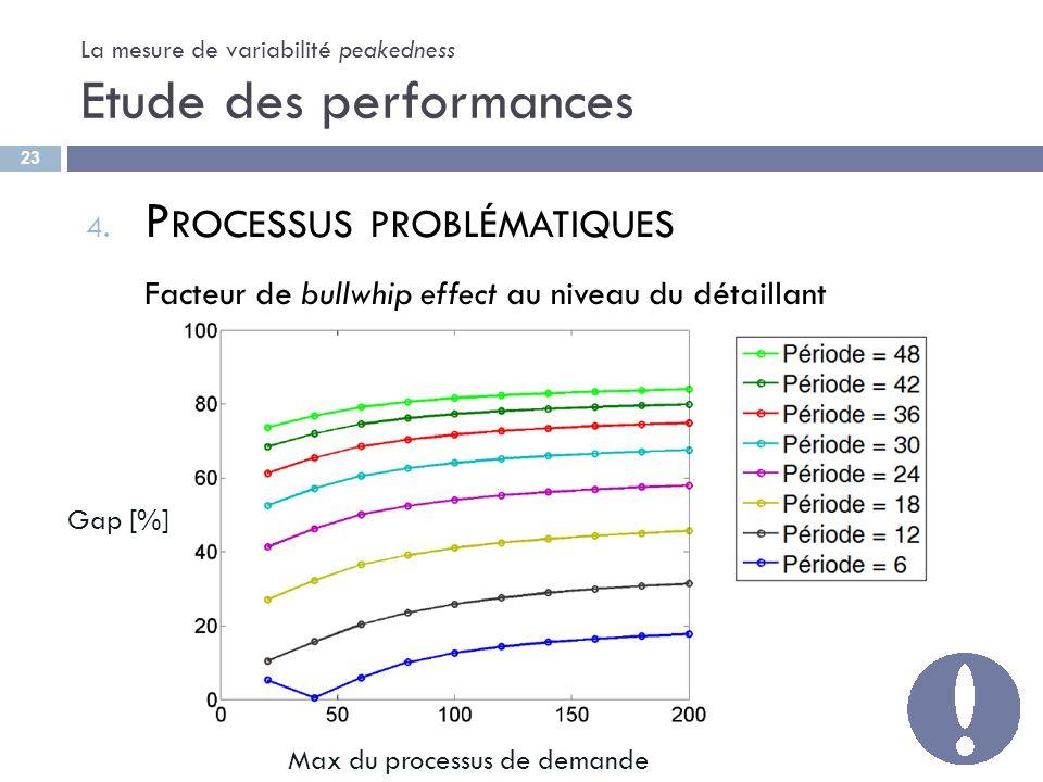 La mesure de variabilité peakedness Etude des performances 4. P ROCESSUS PROBLÉMATIQUES Facteur de bullwhip effect au niveau du détaillant 23 Gap [%]