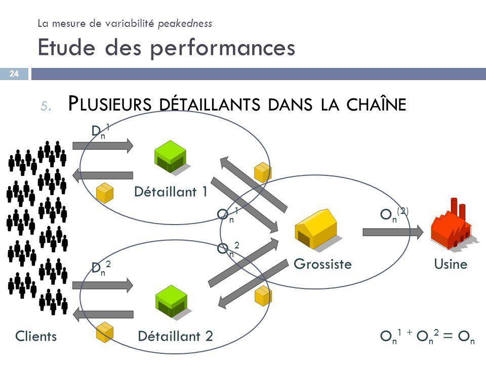 La mesure de variabilité peakedness Etude des performances 5. P LUSIEURS DÉTAILLANTS DANS LA CHAÎNE Clients D n 1 D n 2 Détaillant 1 Détaillant 2 Gros