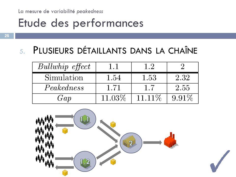 La mesure de variabilité peakedness Etude des performances 5. P LUSIEURS DÉTAILLANTS DANS LA CHAÎNE 25