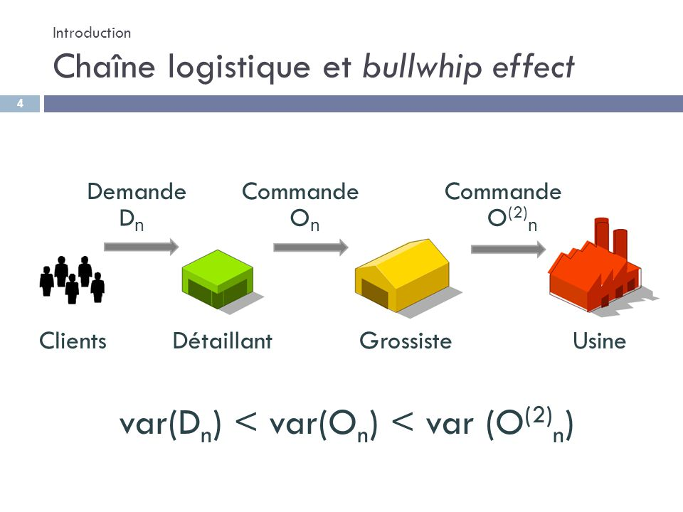 Introduction Chaîne logistique et bullwhip effect OnOn ClientsDétaillantGrossisteUsine O (2) n DnDn var(D n ) < var(O n ) < var (O (2) n ) DemandeComm