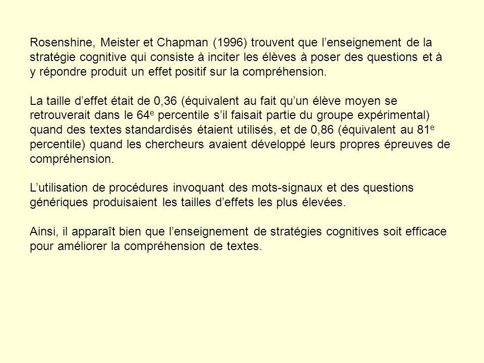 Rosenshine, Meister et Chapman (1996) trouvent que lenseignement de la stratégie cognitive qui consiste à inciter les élèves à poser des questions et