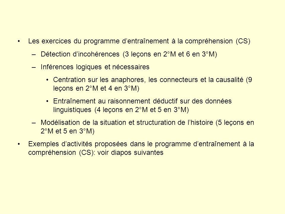 Les exercices du programme dentraînement à la compréhension (CS) –Détection dincohérences (3 leçons en 2°M et 6 en 3°M) –Inférences logiques et nécessaires Centration sur les anaphores, les connecteurs et la causalité (9 leçons en 2°M et 4 en 3°M) Entraînement au raisonnement déductif sur des données linguistiques (4 leçons en 2°M et 5 en 3°M) –Modélisation de la situation et structuration de lhistoire (5 leçons en 2°M et 5 en 3°M) Exemples dactivités proposées dans le programme dentraînement à la compréhension (CS): voir diapos suivantes