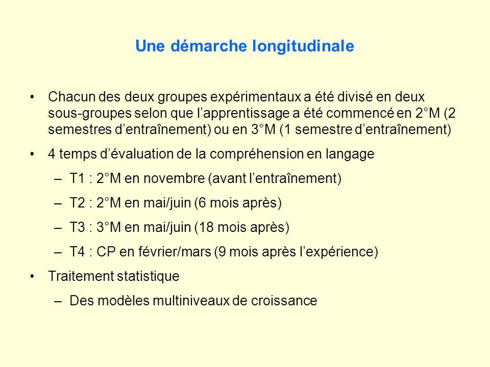 Une démarche longitudinale Chacun des deux groupes expérimentaux a été divisé en deux sous-groupes selon que lapprentissage a été commencé en 2°M (2 semestres dentraînement) ou en 3°M (1 semestre dentraînement) 4 temps dévaluation de la compréhension en langage –T1 : 2°M en novembre (avant lentraînement) –T2 : 2°M en mai/juin (6 mois après) –T3 : 3°M en mai/juin (18 mois après) –T4 : CP en février/mars (9 mois après lexpérience) Traitement statistique –Des modèles multiniveaux de croissance