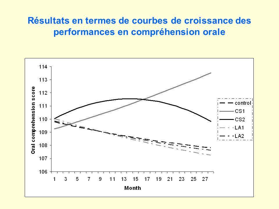 Résultats en termes de courbes de croissance des performances en compréhension orale