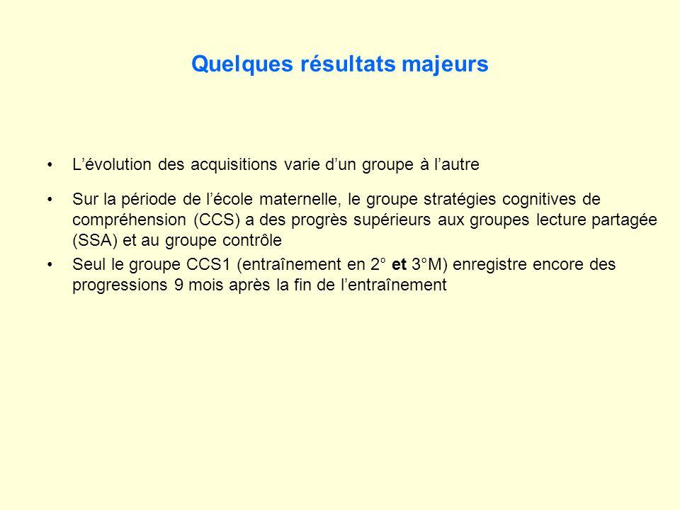 Quelques résultats majeurs Lévolution des acquisitions varie dun groupe à lautre Sur la période de lécole maternelle, le groupe stratégies cognitives