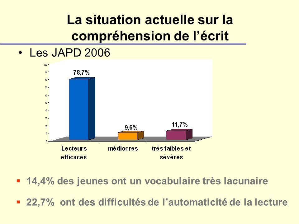 La situation actuelle sur la compréhension de lécrit Les JAPD 2006 14,4% des jeunes ont un vocabulaire très lacunaire 22,7% ont des difficultés de lautomaticité de la lecture