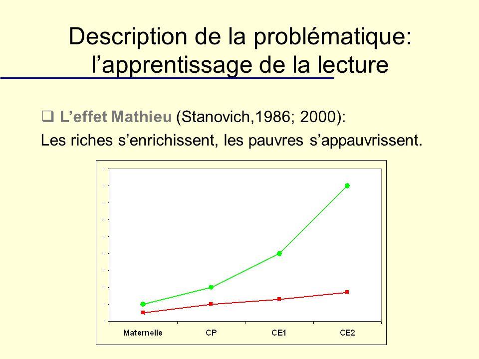 Description de la problématique: lapprentissage de la lecture Leffet Mathieu (Stanovich,1986; 2000): Les riches senrichissent, les pauvres sappauvriss