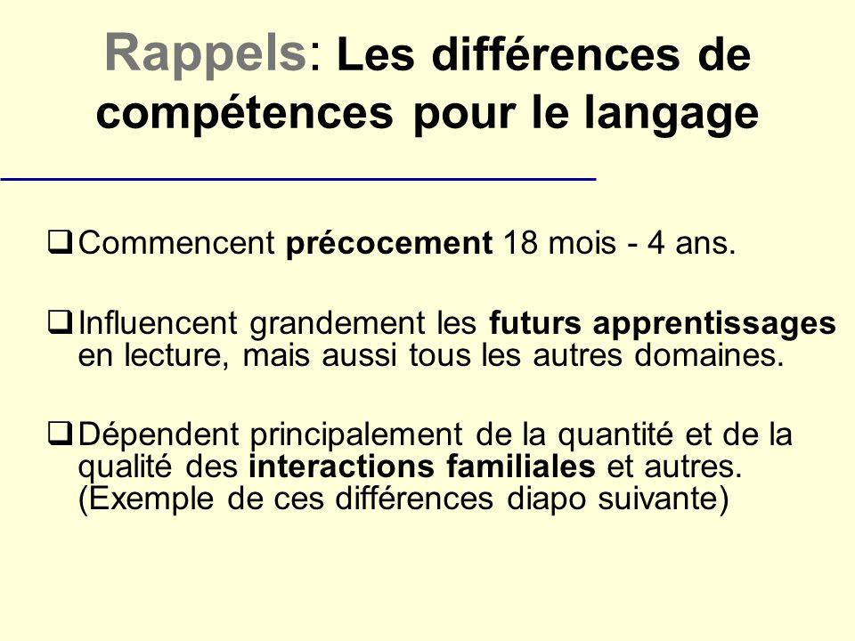Rappels: Les différences de compétences pour le langage Commencent précocement 18 mois - 4 ans. Influencent grandement les futurs apprentissages en le