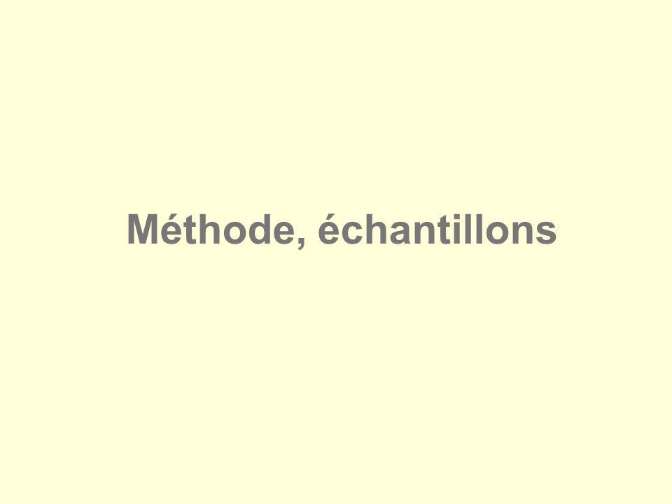 Méthode, échantillons