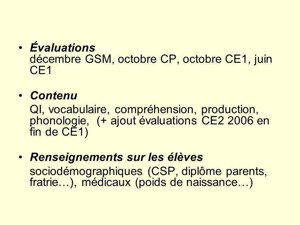 Évaluations décembre GSM, octobre CP, octobre CE1, juin CE1 Contenu QI, vocabulaire, compréhension, production, phonologie, (+ ajout évaluations CE2 2006 en fin de CE1) Renseignements sur les élèves sociodémographiques (CSP, diplôme parents, fratrie…), médicaux (poids de naissance…)