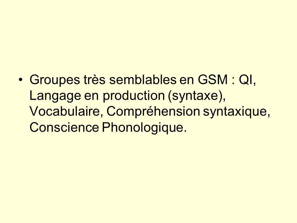 Groupes très semblables en GSM : QI, Langage en production (syntaxe), Vocabulaire, Compréhension syntaxique, Conscience Phonologique.