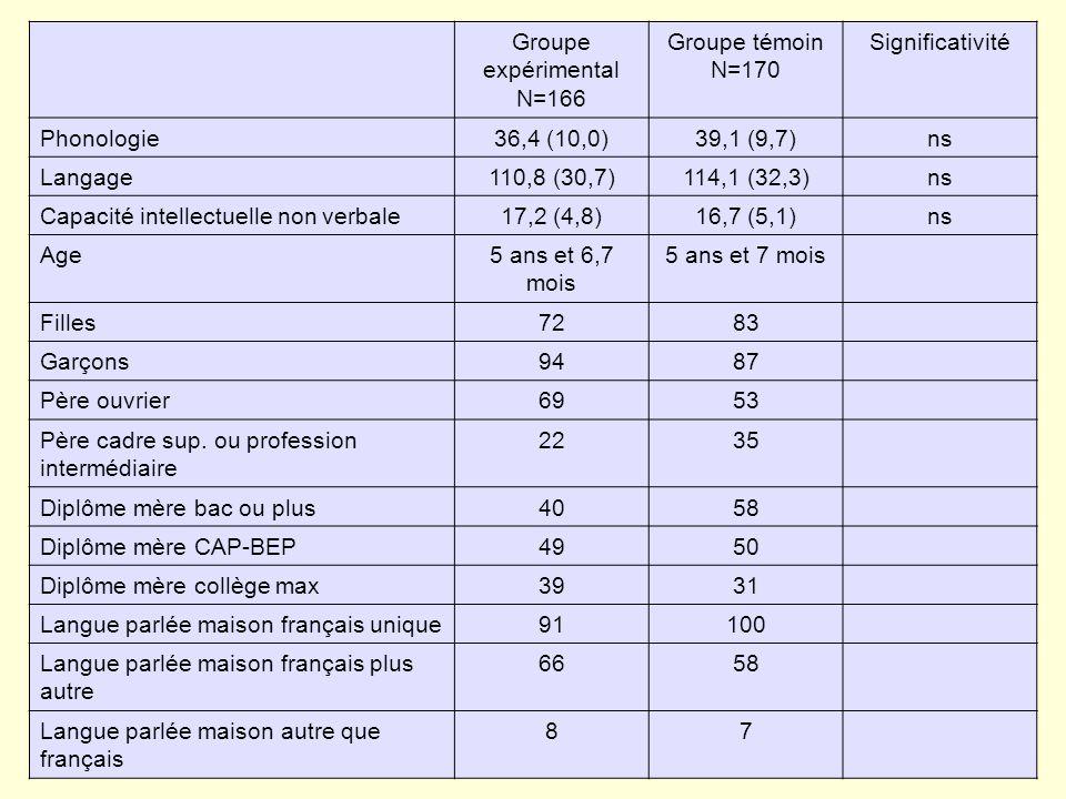 Groupe expérimental N=166 Groupe témoin N=170 Significativité Phonologie36,4 (10,0)39,1 (9,7)ns Langage110,8 (30,7)114,1 (32,3)ns Capacité intellectuelle non verbale17,2 (4,8)16,7 (5,1)ns Age5 ans et 6,7 mois 5 ans et 7 mois Filles7283 Garçons9487 Père ouvrier6953 Père cadre sup.