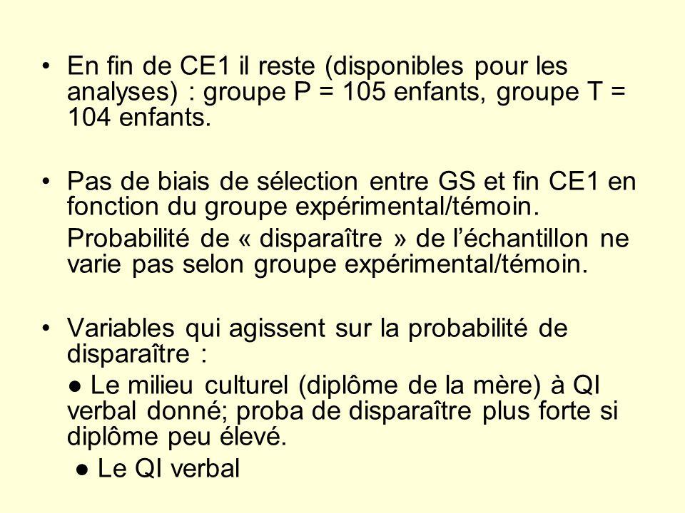 En fin de CE1 il reste (disponibles pour les analyses) : groupe P = 105 enfants, groupe T = 104 enfants. Pas de biais de sélection entre GS et fin CE1