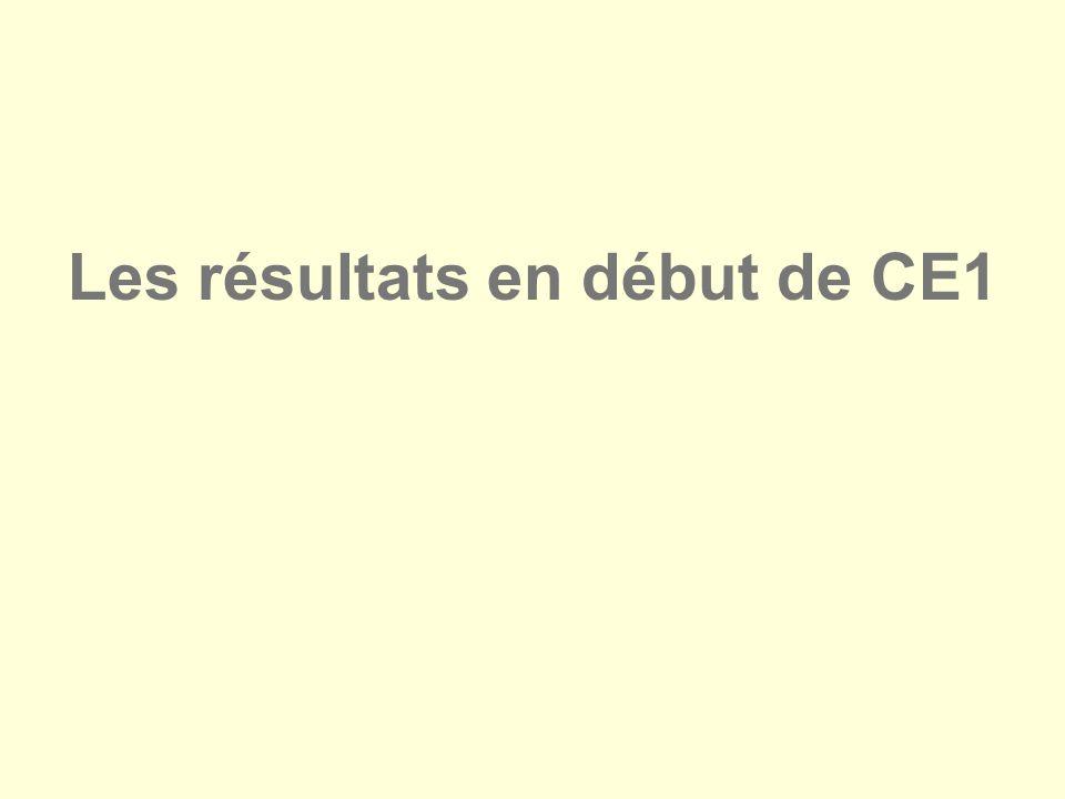 Les résultats en début de CE1