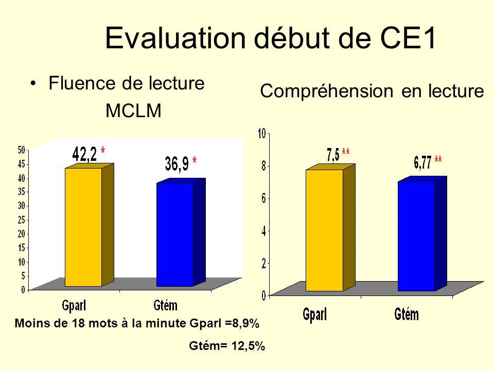 Evaluation début de CE1 Fluence de lecture MCLM Compréhension en lecture Moins de 18 mots à la minute Gparl =8,9% Gtém= 12,5%