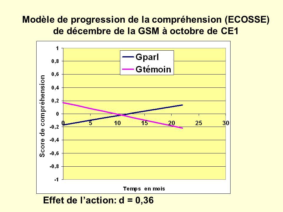 Modèle de progression de la compréhension (ECOSSE) de décembre de la GSM à octobre de CE1 Effet de laction: d = 0,36
