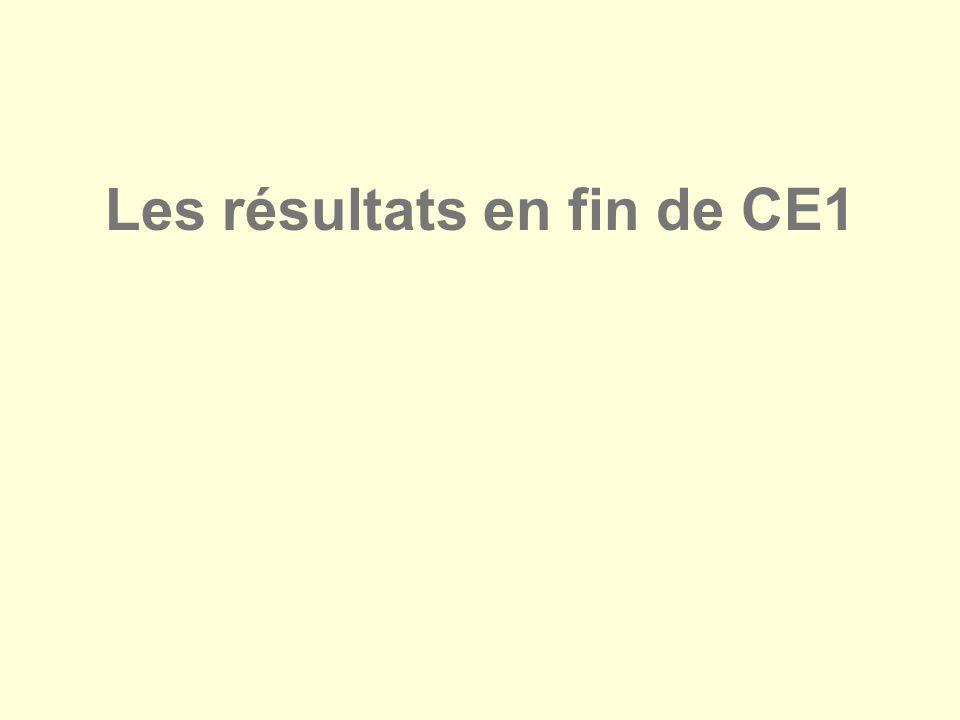 Les résultats en fin de CE1