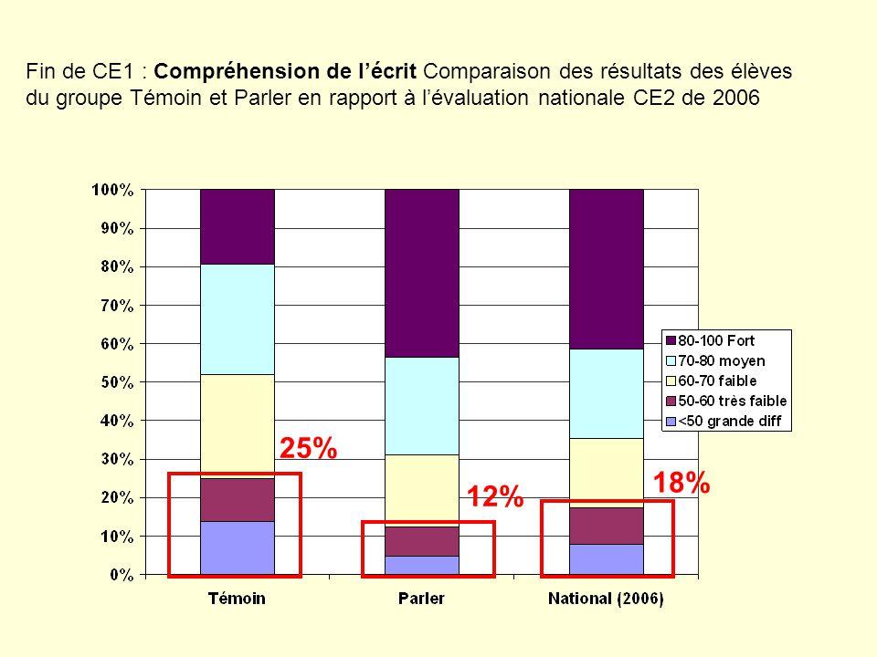 25% 12% 18% Fin de CE1 : Compréhension de lécrit Comparaison des résultats des élèves du groupe Témoin et Parler en rapport à lévaluation nationale CE