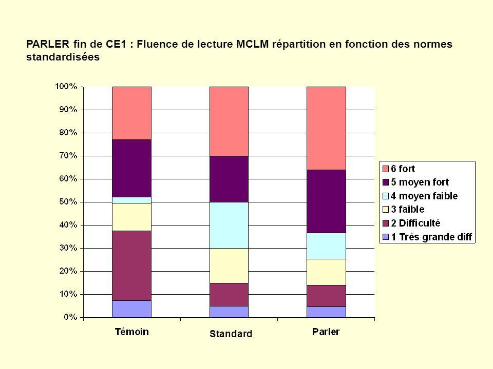 PARLER fin de CE1 : Fluence de lecture MCLM répartition en fonction des normes standardisées Standard