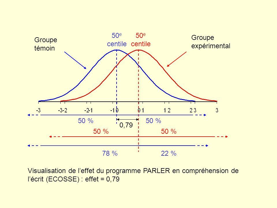 Visualisation de leffet du programme PARLER en compréhension de lécrit (ECOSSE) : effet = 0,79 0,79 Groupe témoin Groupe expérimental 78 %22 % 50 % 50 e centile 50 %