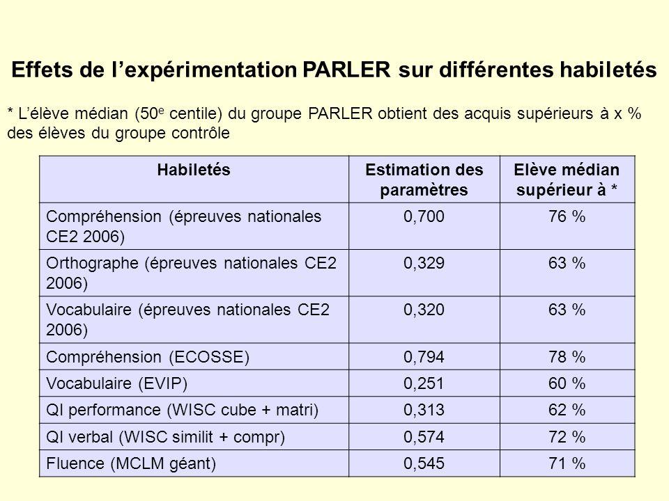 Effets de lexpérimentation PARLER sur différentes habiletés * Lélève médian (50 e centile) du groupe PARLER obtient des acquis supérieurs à x % des élèves du groupe contrôle HabiletésEstimation des paramètres Elève médian supérieur à * Compréhension (épreuves nationales CE2 2006) 0,70076 % Orthographe (épreuves nationales CE2 2006) 0,32963 % Vocabulaire (épreuves nationales CE2 2006) 0,32063 % Compréhension (ECOSSE)0,79478 % Vocabulaire (EVIP)0,25160 % QI performance (WISC cube + matri)0,31362 % QI verbal (WISC similit + compr)0,57472 % Fluence (MCLM géant)0,54571 %