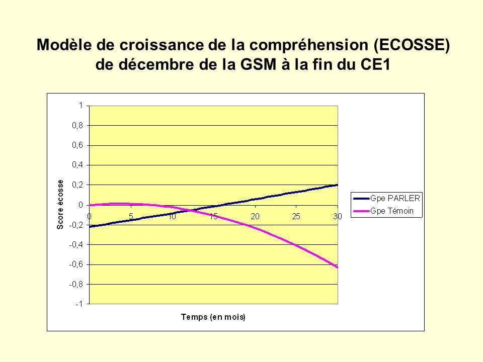 Modèle de croissance de la compréhension (ECOSSE) de décembre de la GSM à la fin du CE1