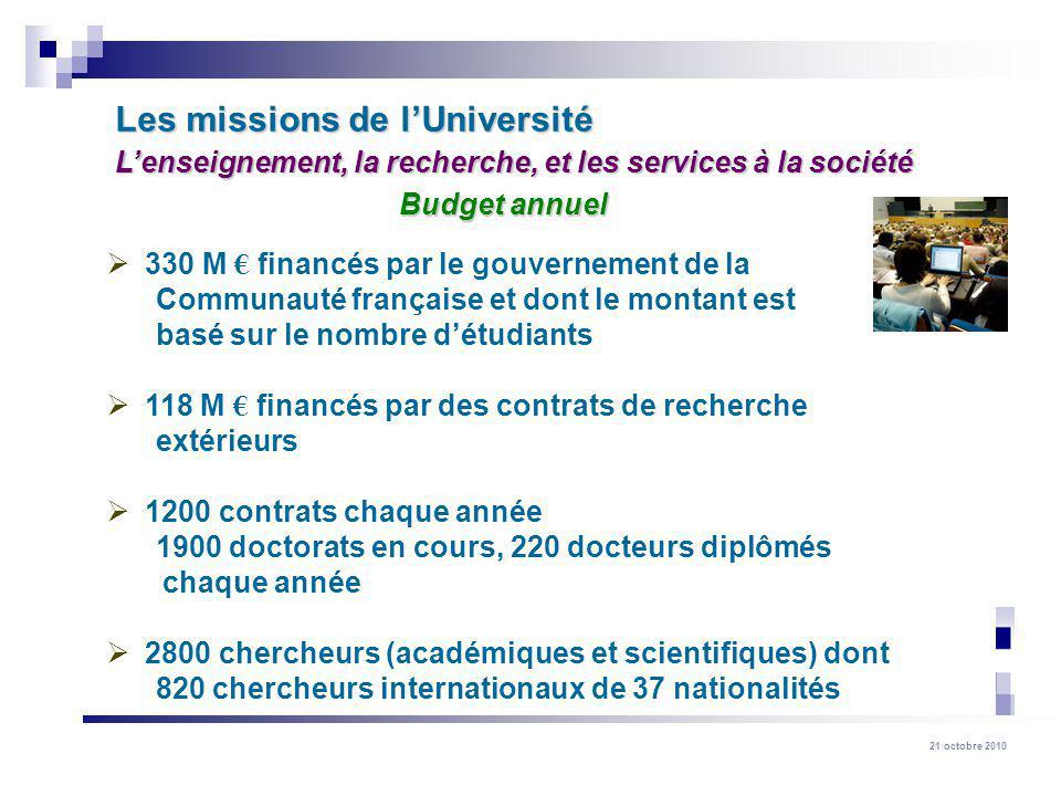 21 octobre 2010 Communauté française : 43 % Communauté française : 43 % (FNRS inclus) (FNRS inclus) Régions : 27 % Régions : 27 % Union Européenne : 8 % Union Européenne : 8 % Privés et autres : 11 % Privés et autres : 11 % Fédéral : 11 % Fédéral : 11 % Répartition du financement (en 2009)