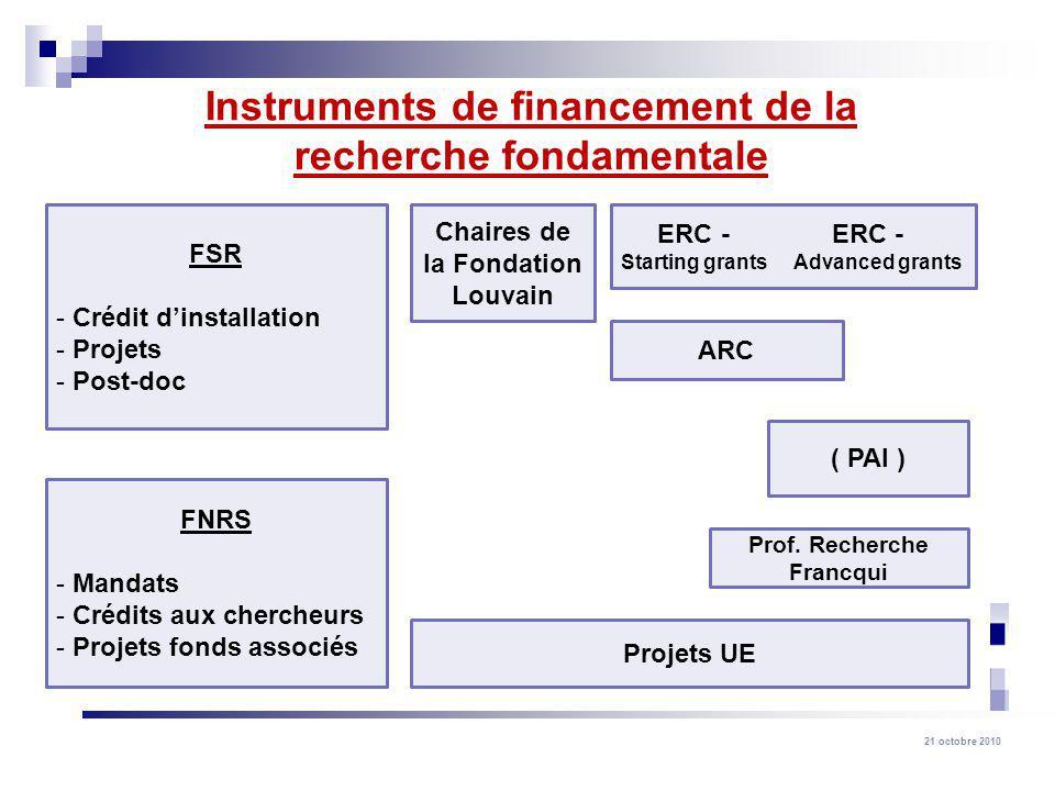 21 octobre 2010 Instruments de financement de la recherche fondamentale FSR - Crédit dinstallation - Projets - Post-doc Chaires de la Fondation Louvai