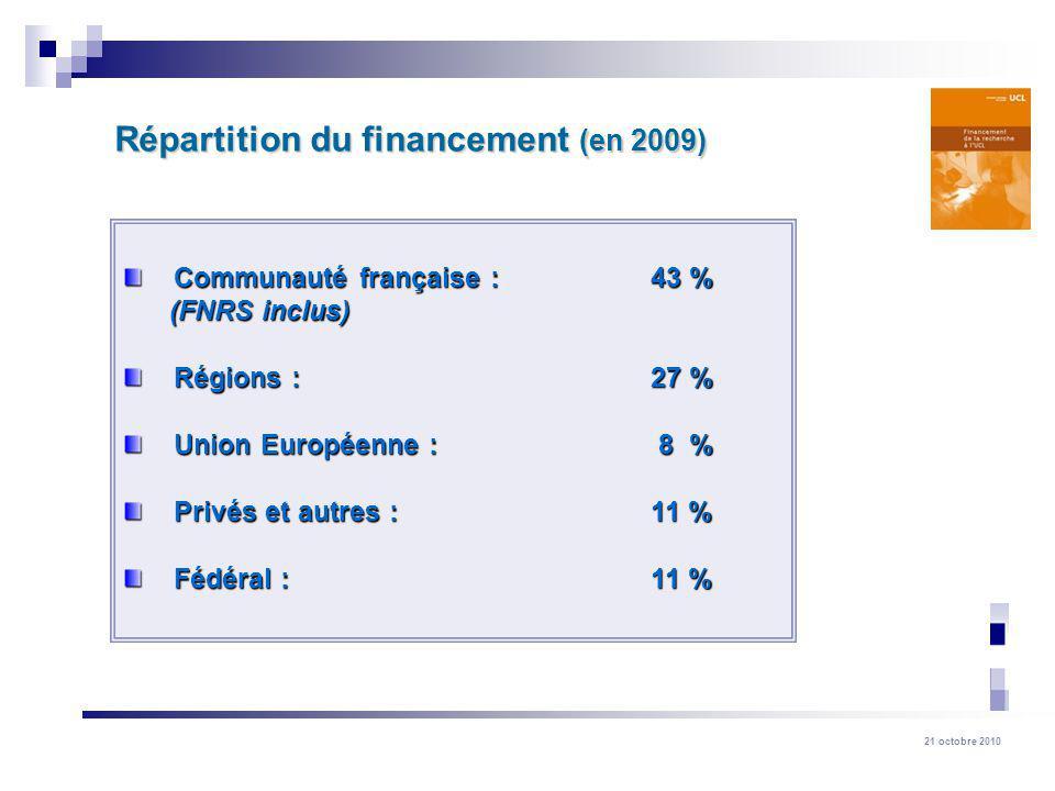 21 octobre 2010 Communauté française : 43 % Communauté française : 43 % (FNRS inclus) (FNRS inclus) Régions : 27 % Régions : 27 % Union Européenne : 8
