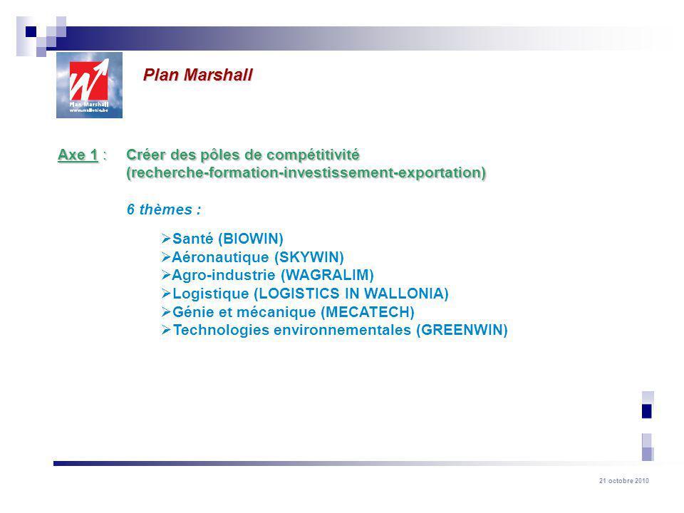 21 octobre 2010 Plan Marshall Axe 1 : Créer des pôles de compétitivité (recherche-formation-investissement-exportation) 6 thèmes : Santé (BIOWIN) Aéronautique (SKYWIN) Agro-industrie (WAGRALIM) Logistique (LOGISTICS IN WALLONIA) Génie et mécanique (MECATECH) Technologies environnementales (GREENWIN)