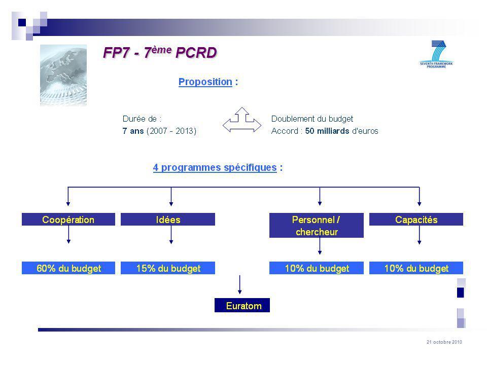 21 octobre 2010 FP7 - 7 ème PCRD