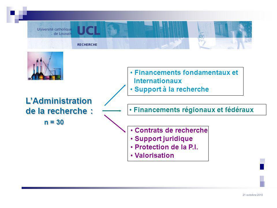 21 octobre 2010 LAdministration de la recherche : n = 30 n = 30 Financements fondamentaux et Internationaux Support à la recherche Financements région
