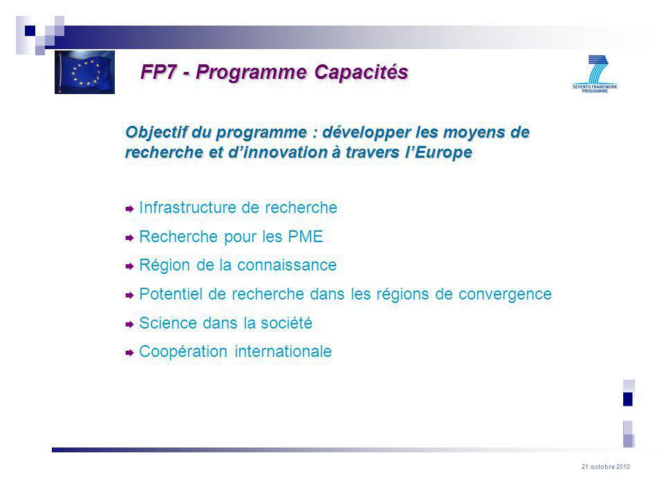 21 octobre 2010 Objectif du programme : développer les moyens de recherche et dinnovation à travers lEurope Infrastructure de recherche Recherche pour les PME Région de la connaissance Potentiel de recherche dans les régions de convergence Science dans la société Coopération internationale FP7 - Programme Capacités