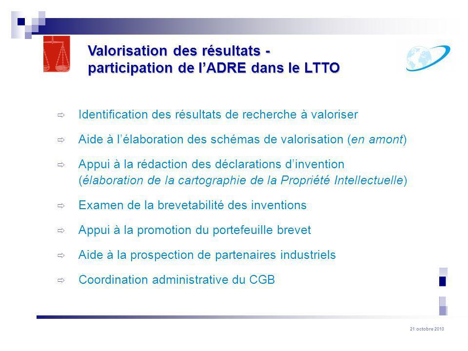 21 octobre 2010 Identification des résultats de recherche à valoriser Aide à lélaboration des schémas de valorisation (en amont) Appui à la rédaction